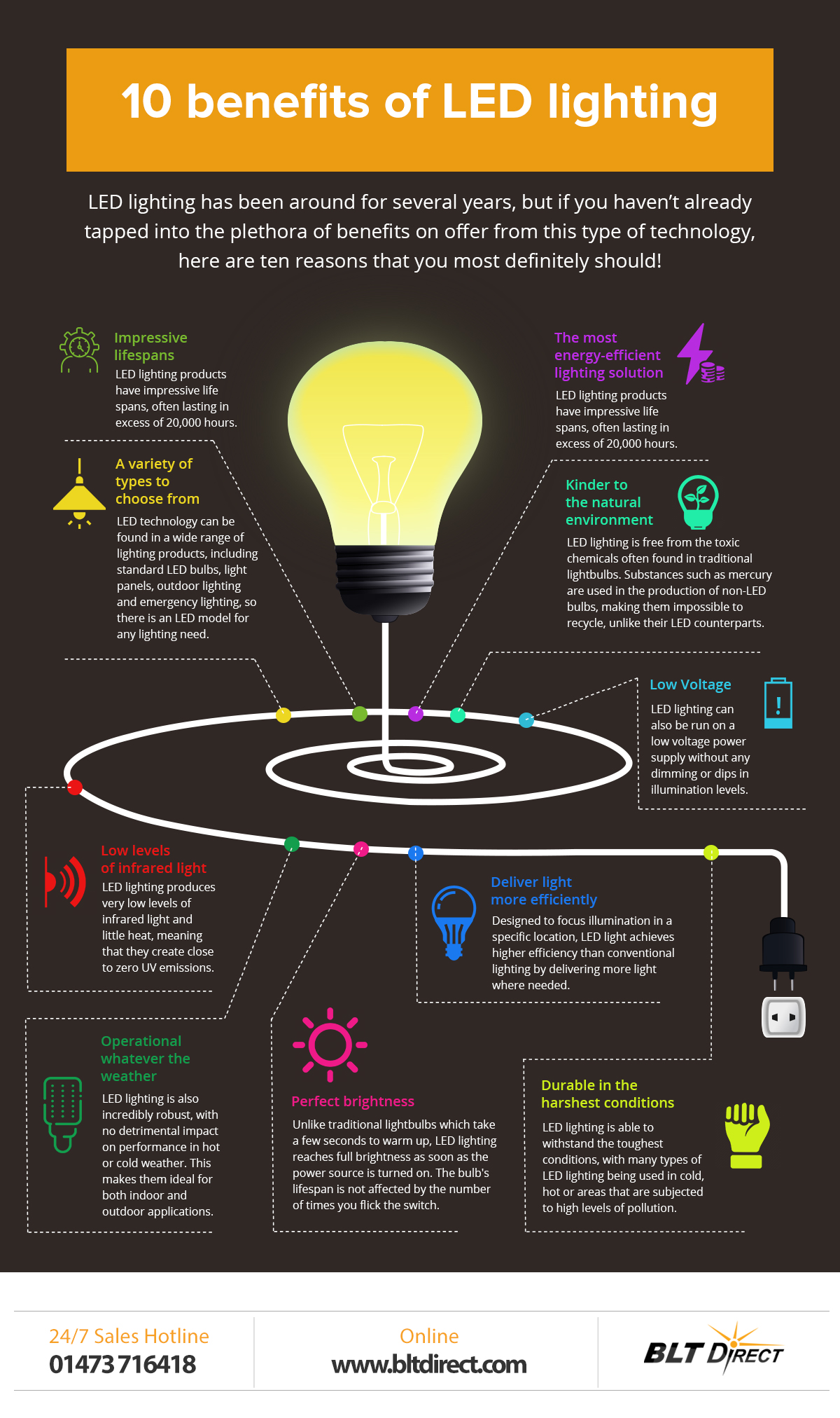 10 benefits of LED lighting