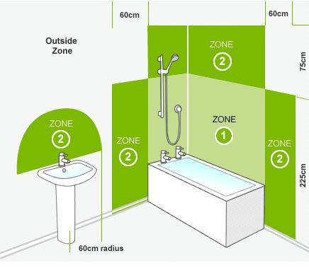 Bathroom zone guide for Zone 0 bathroom lights